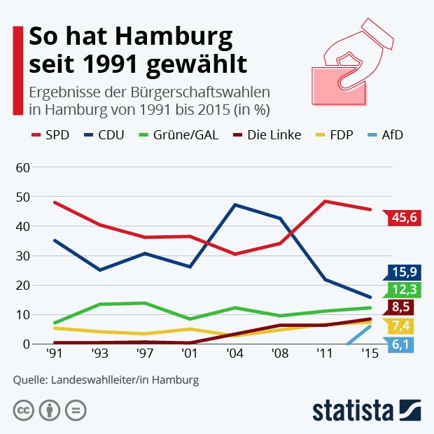 Ergebnisse der Bürgerschaftswahlen in Hamburg seit 1991