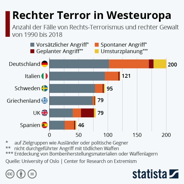Anzahl der Fälle von Rechts-Terrorismus und rechter Gewalt in Westeuropa
