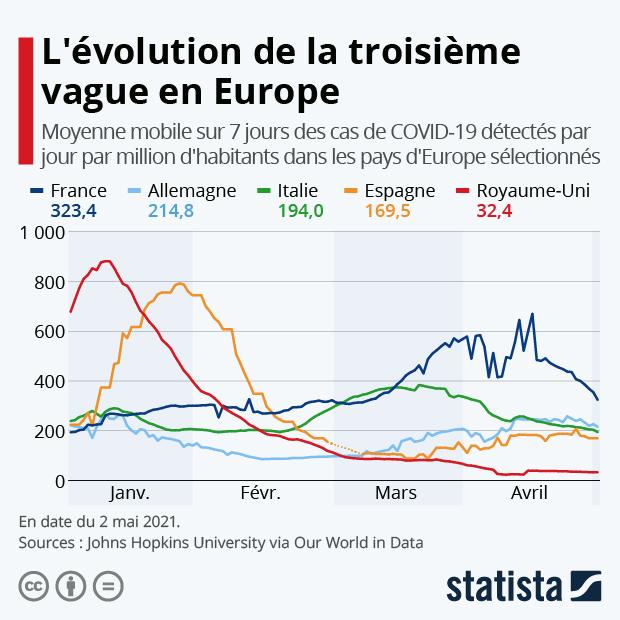 L'évolution de la troisième vague en Europe - Infographie