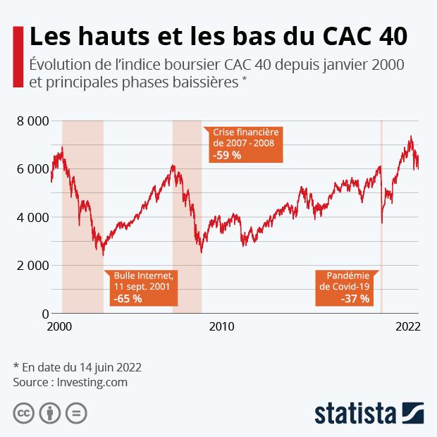 evolution cac40 depuis 2000 crises financieres coronavirus