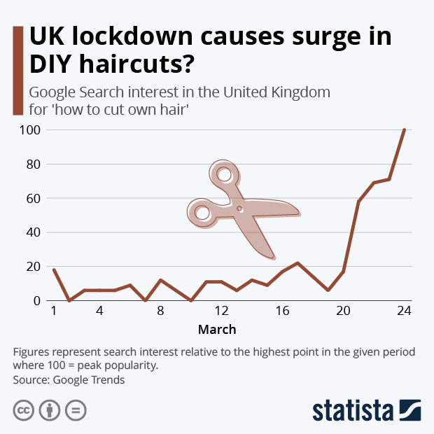 search interest diy haircuts uk
