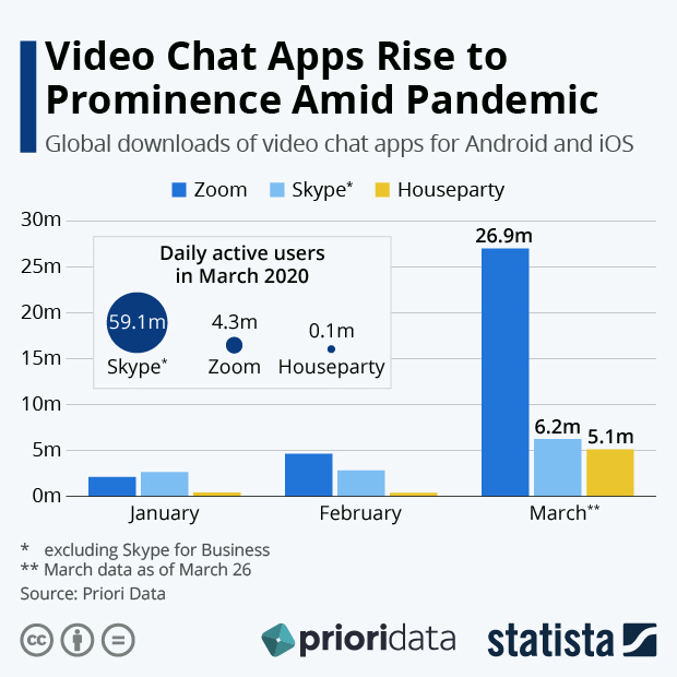 Global downloads of video chat apps amid COVID 19 pandemic