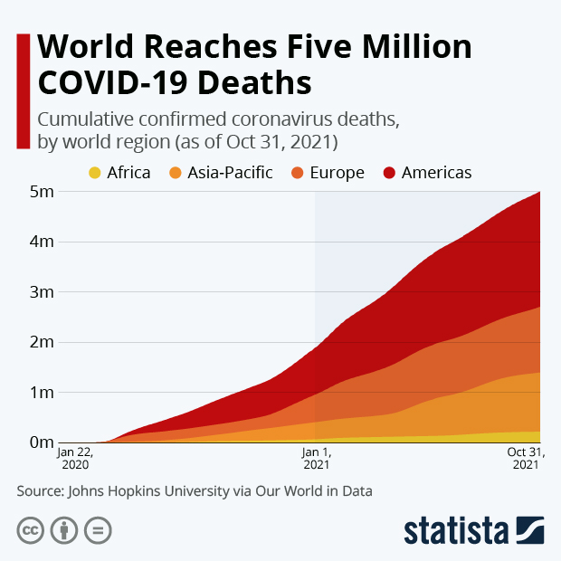 daily deaths COVID-19 selected countries