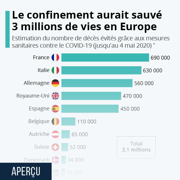 nombre de vie sauvees par les mesures de confinement contre coronavirus en europe et en france