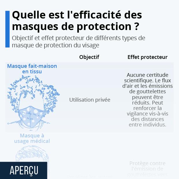 comparaison efficacite des masques de protection du visage tissu chirurgical ffp2