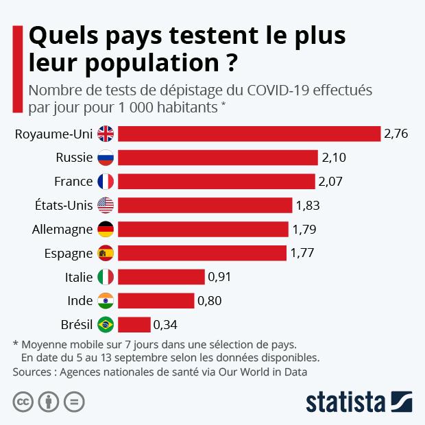 nombre tests depistage coronavirus covid-19 realises par pays et par habitant