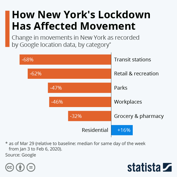 Lockdown changes to movement in new york