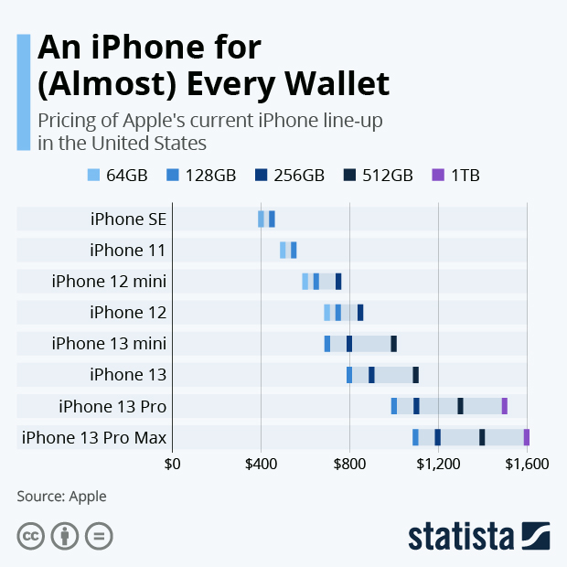 An iPhone for (Almost) Every Wallet - Infographic