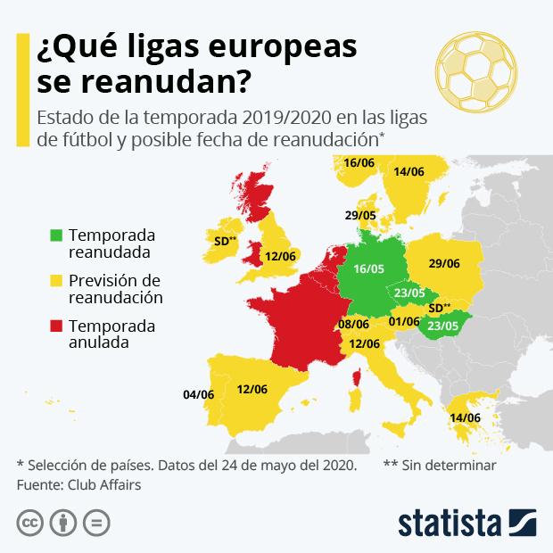 Estado de la temporada 2019/2020 en las ligas de fútbol y posible fecha de reanudación
