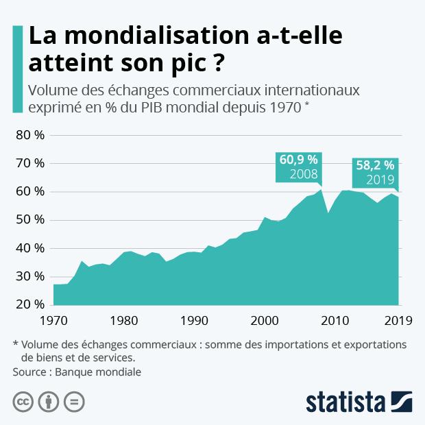 mondialisation commerce international volume des echanges exprime en pourcentage du PIB mondial