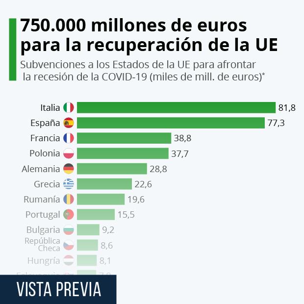 Subvenciones a los Estados de la UE para afrontar la recesión de la COVID-19 (miles de mill. de euros)