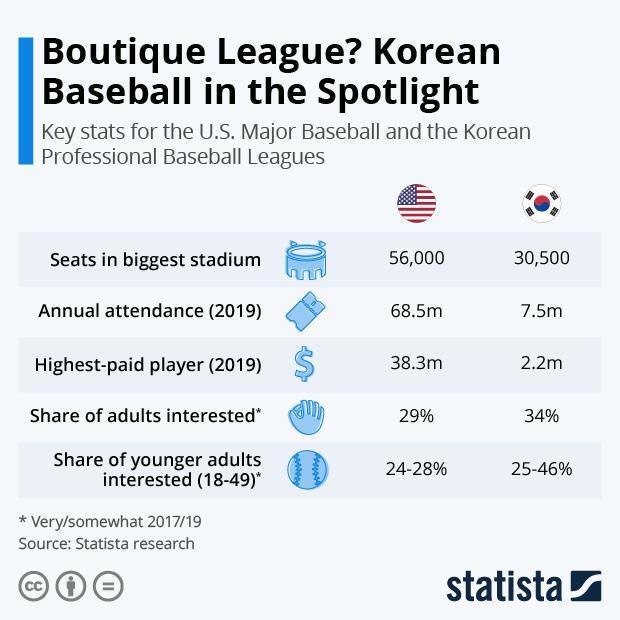 KBO MLB comparison