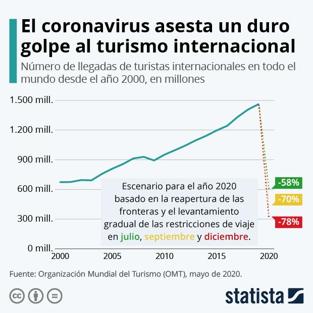 Número de llegadas de turistas internacionales en todo el mundo desde el año 2000, en millones