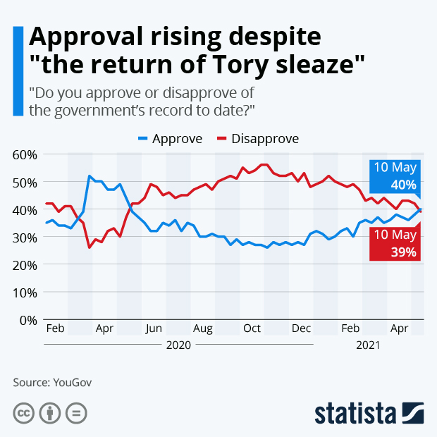 """Approval rising despite """"the return of Tory sleaze"""" - Infographic"""