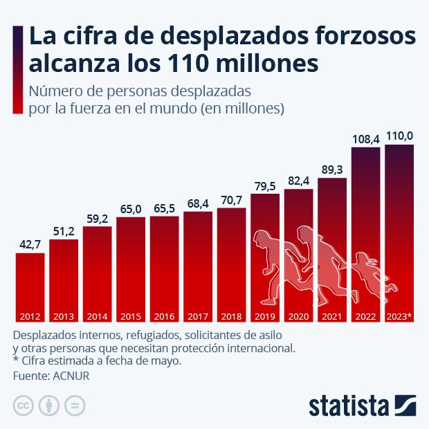 El desplazamiento global supera los 82 millones de personas - Infografía