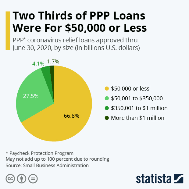 size of ppp loans in united states