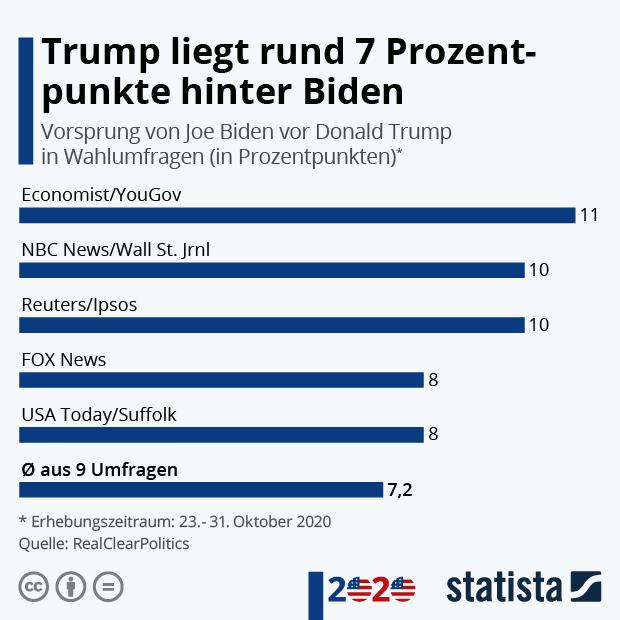 Vorsprung von Joe Biden vor Donald Trump in Wahlumfragen