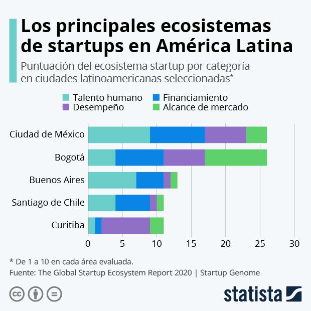 Puntuación del ecosistema startup en ciudades latinoamericanas