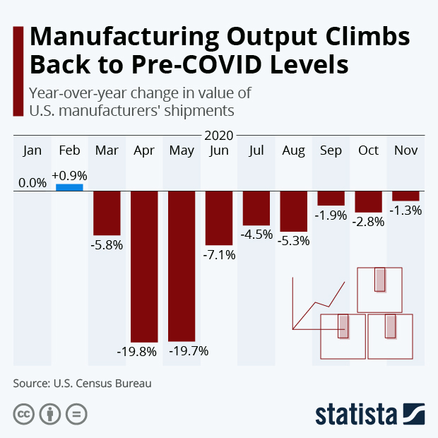 Change in value of US manufacturers shipments