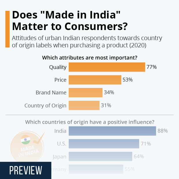 consumer attitudes products made in India