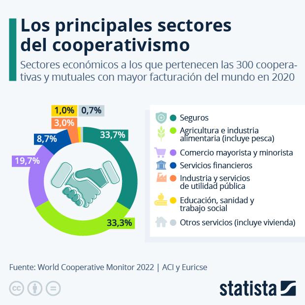 Sectores económicos a los que pertenecen las cooperativas más importantes del mundo