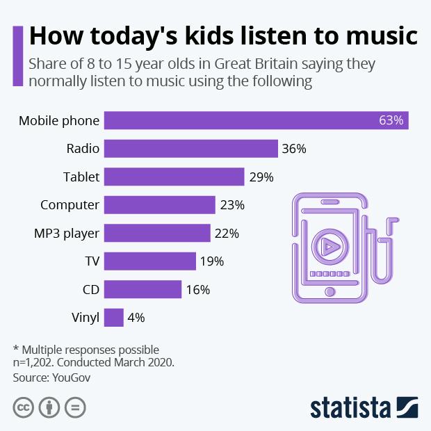 how kids listen to music gb