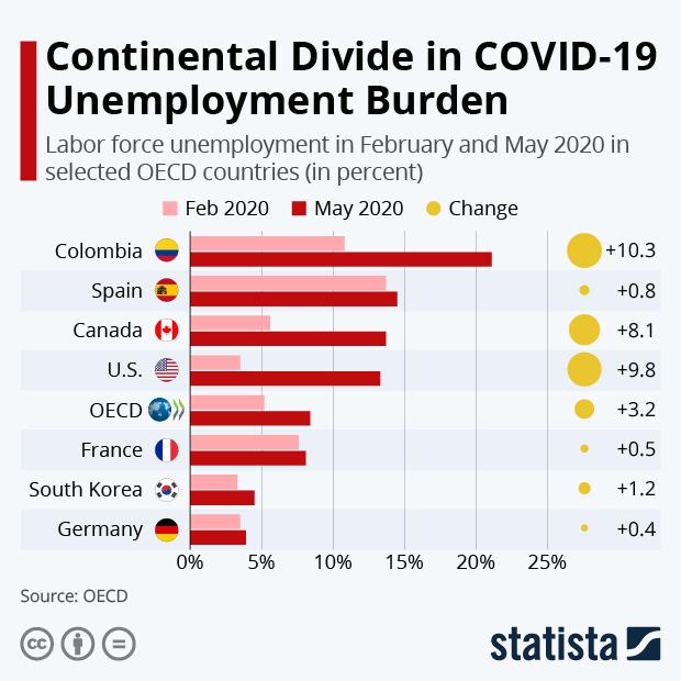 OECD labor force unemployment