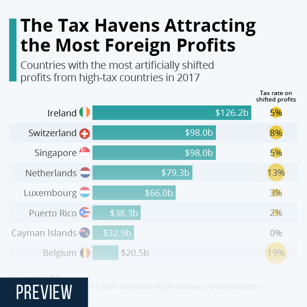 tax havens attracting most shifted profits