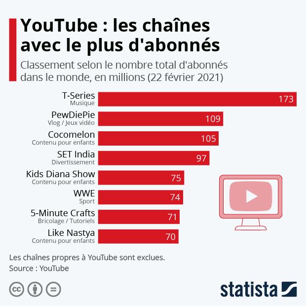 YouTube : les chaînes avec le plus d'abonnés - Infographie