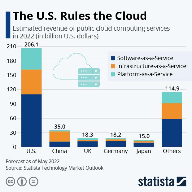 estimated revenue public cloud computing top markets