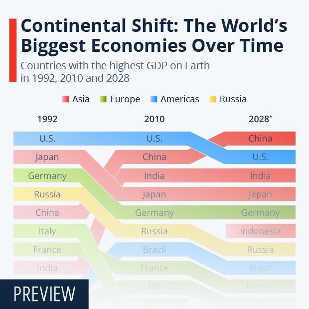 biggest economies in the world timeline