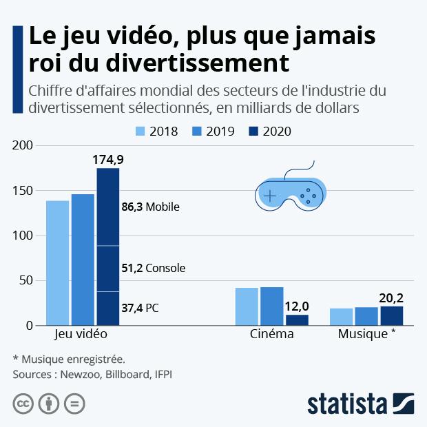 chiffre affaires mondial industrie du divertissement jeux video cinema musique enregistrée