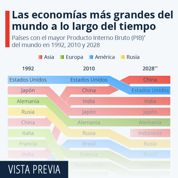 Las mayores potencias económicas del mundo a lo largo del tiempo - Infografía
