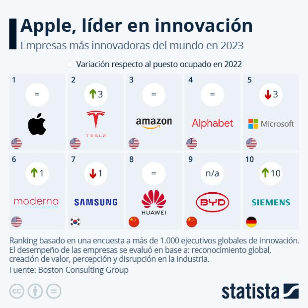 Ranking de las diez empresas más innovadoras del mundo