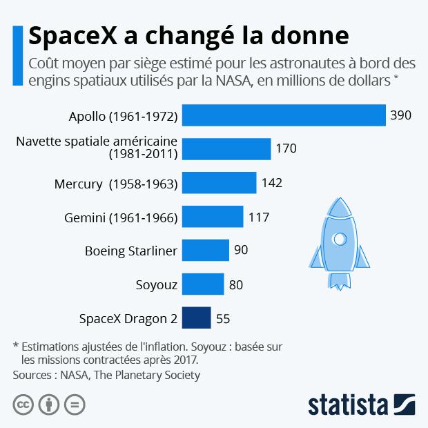 comparaison cout par siege astronautes lancement espace navette spatiale spacex soyouz