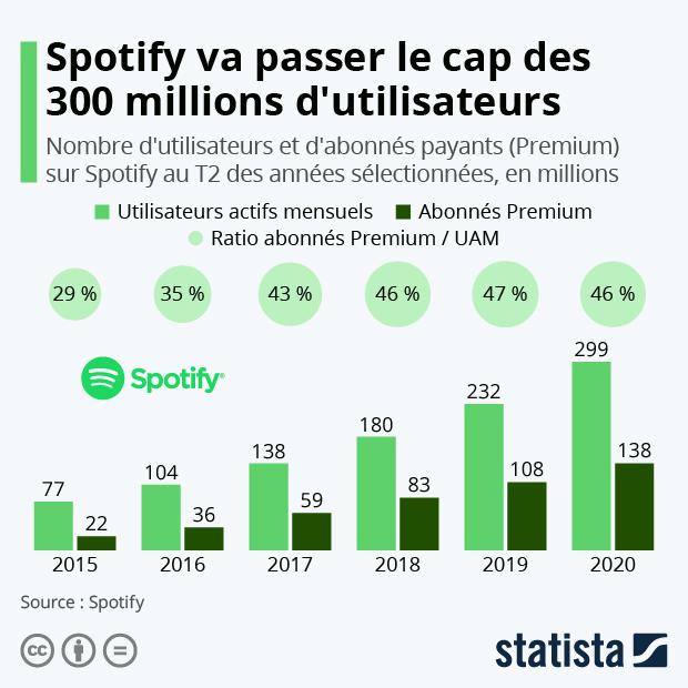 nombre utilisateurs et abonnes payants premium sur spotify