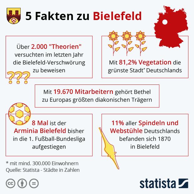 Städte in Zahlen Bielfeld