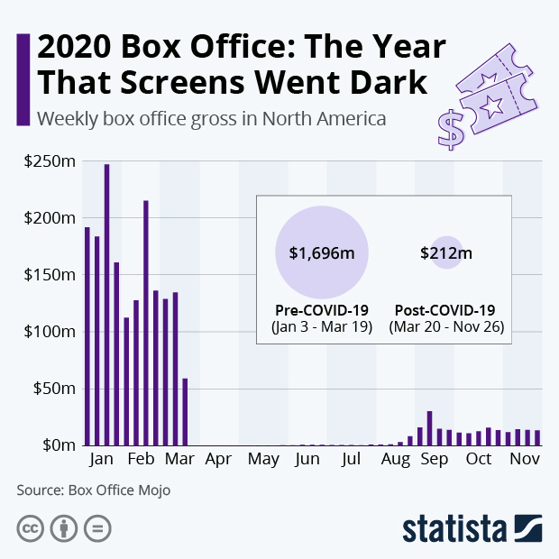 2020 Box Office: The Year That Screens Went Dark - Infographic