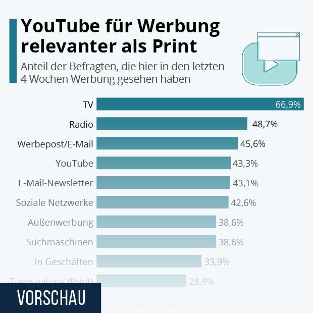 YouTube ist für Werbung relevanter als Print - Infografik