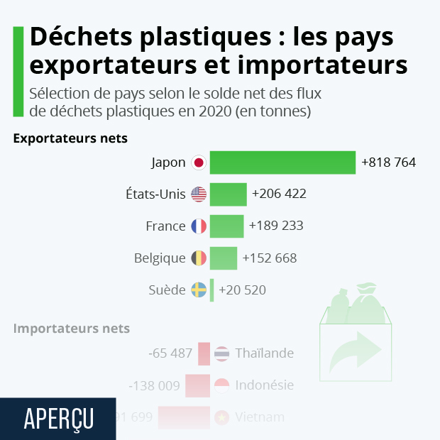 recyclage dechets plastiques pays exportateurs et importateurs