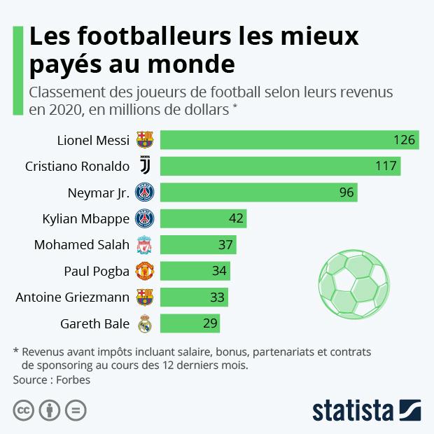 classement des joueurs de football selon les revenus salaires sponsors