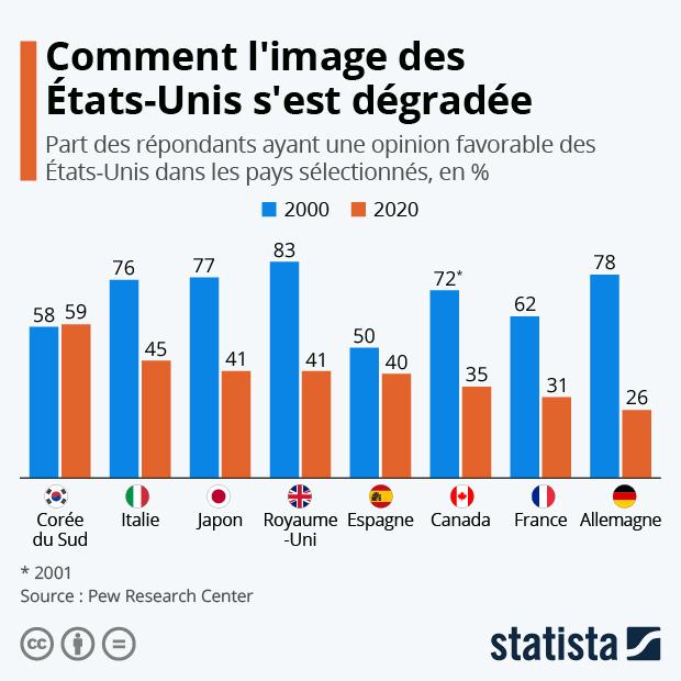 image des etats unis dans le monde % opinions favorables par pays