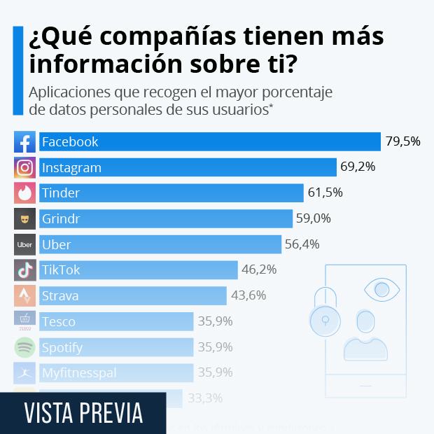 ¿Qué compañías almacenan más datos sobre sus usuarios? - Infografía