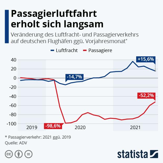 Passagierluftfahrt erholt sich langsam - Infografik