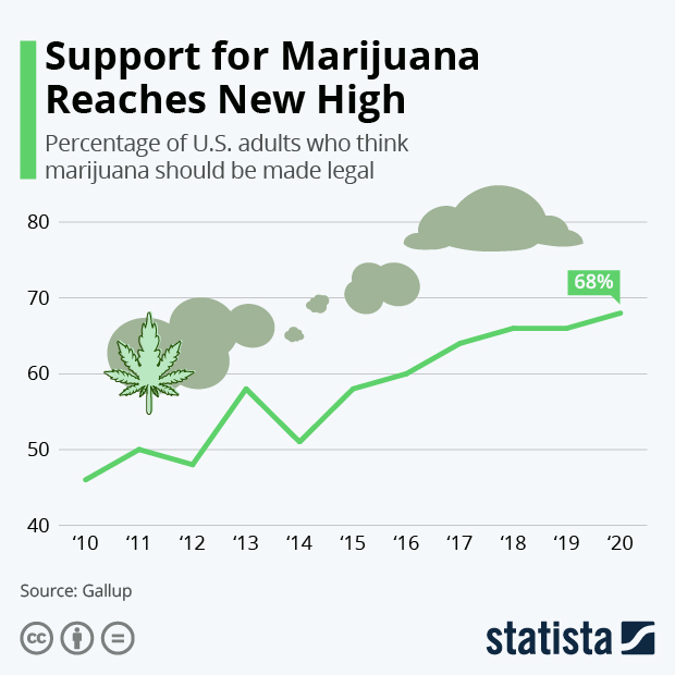 Support for Marijuana Reaches New High - Infographic