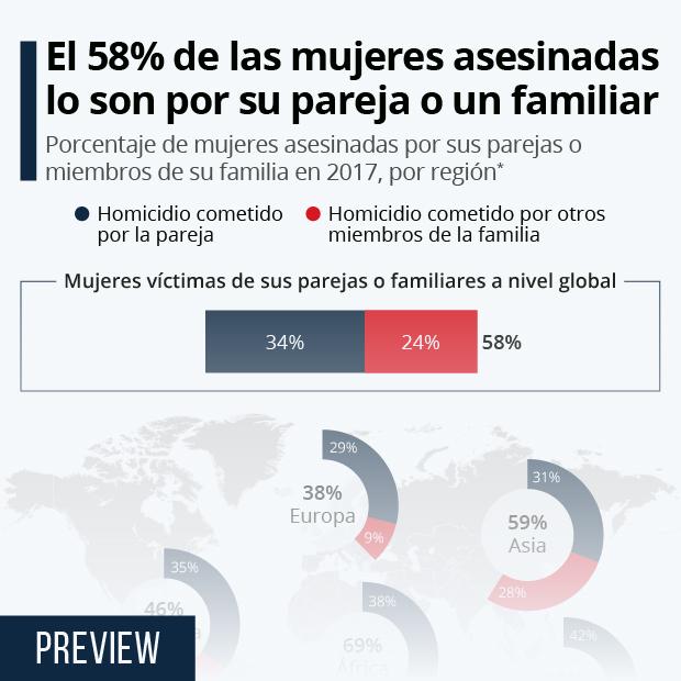 El 58% de las mujeres asesinadas son víctimas de sus parejas o familiares - Infografía