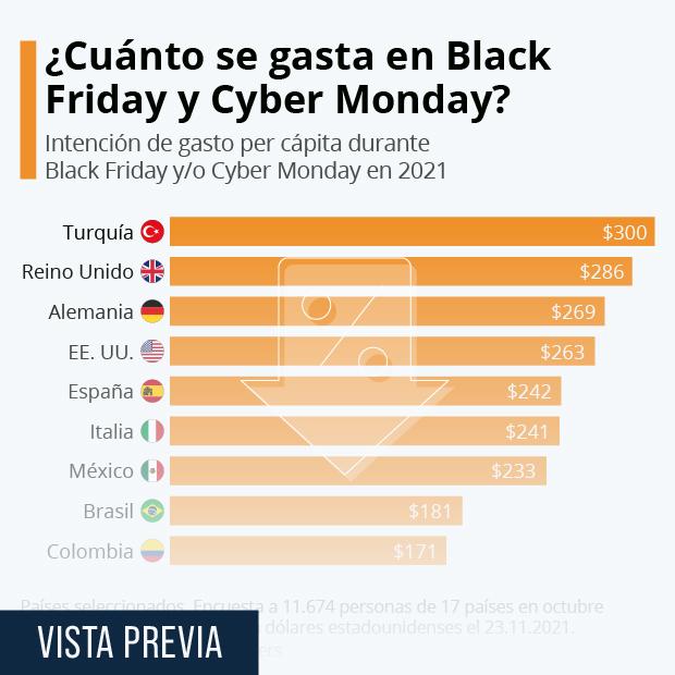¿Qué tanto se gastará este año en Black Friday y Cyber Monday? - Infografía