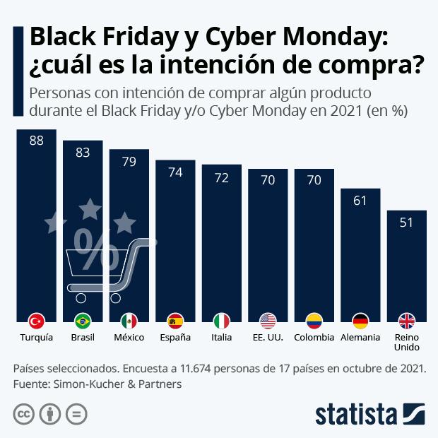El 72% de los españoles planea comprar durante el Black Friday y el Cyber Monday - Infografía