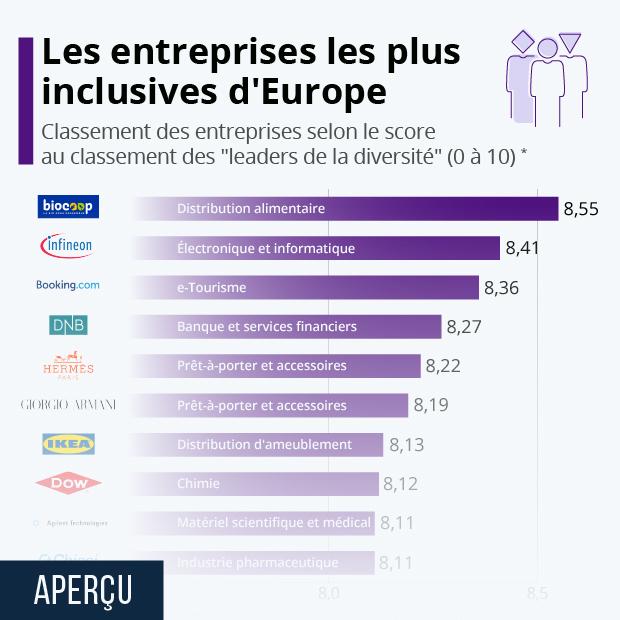 Les entreprises les plus inclusives d'Europe - Infographie