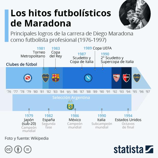 Los hitos futbolísticos de Diego Maradona - Infografía
